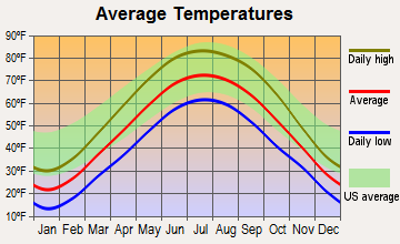 Kouts, Indiana average temperatures