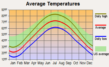 La Paz, Indiana average temperatures