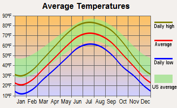 Lowell, Indiana average temperatures