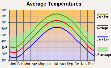Monterey, Indiana average temperatures