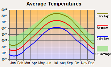 Mooreland, Indiana average temperatures