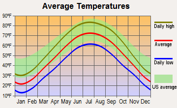 North Judson, Indiana average temperatures