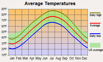 Petersburg, Indiana average temperatures