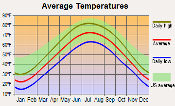 Portage, Indiana average temperatures