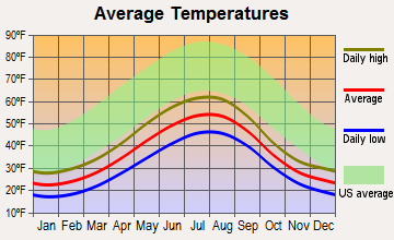 Port Graham, Alaska average temperatures
