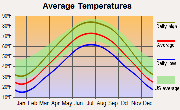 Russiaville, Indiana average temperatures