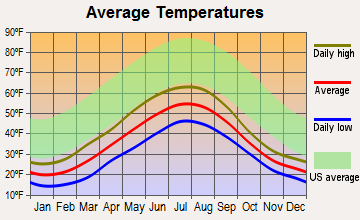 Primrose, Alaska average temperatures