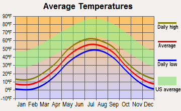 Quinhagak, Alaska average temperatures