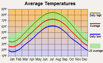 Spring Grove, Indiana average temperatures