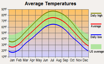 Terre Haute, Indiana average temperatures