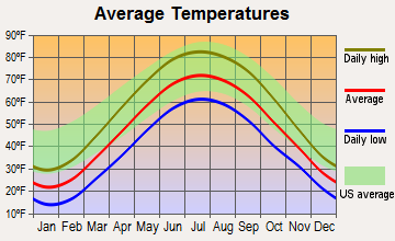 Topeka, Indiana average temperatures