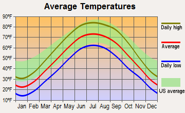 Williamsport, Indiana average temperatures