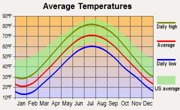 Angola, Indiana average temperatures