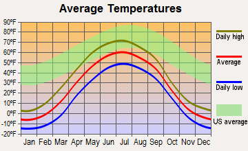 Salcha, Alaska average temperatures