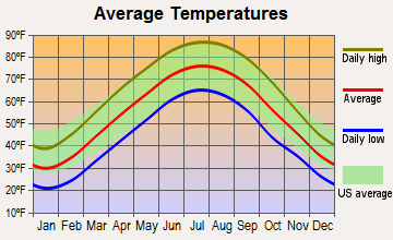 Birdseye, Indiana average temperatures
