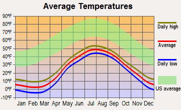 Savoonga, Alaska average temperatures