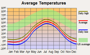 Selawik, Alaska average temperatures
