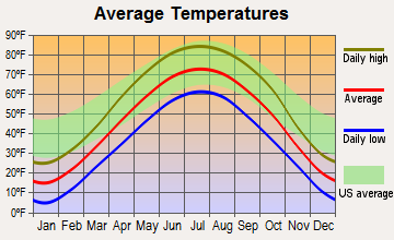 Peterson, Iowa average temperatures