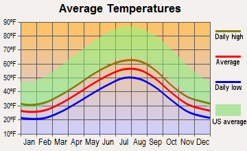 Seward, Alaska average temperatures