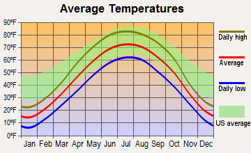 Primghar, Iowa average temperatures