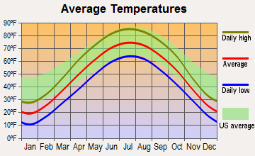 Robins, Iowa average temperatures
