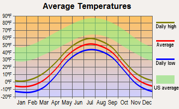 Shungnak, Alaska average temperatures