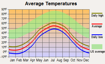Stebbins, Alaska average temperatures