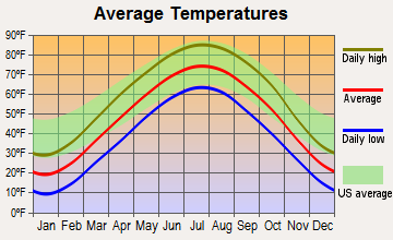 Truro, Iowa average temperatures