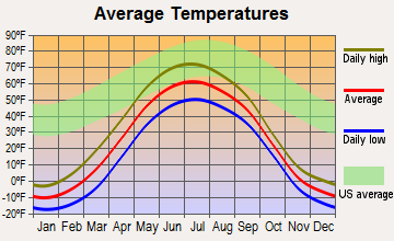 Tanana, Alaska average temperatures