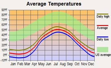 Teller, Alaska average temperatures