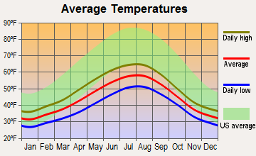 Thorne Bay, Alaska average temperatures