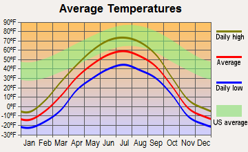 Tok, Alaska average temperatures