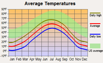 Trapper Creek, Alaska average temperatures