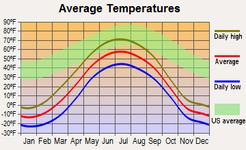 Venetie, Alaska average temperatures