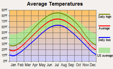 Fairfax, Iowa average temperatures
