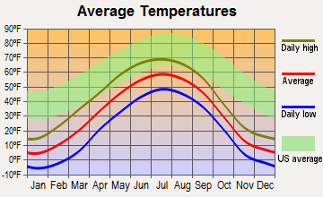 Willow, Alaska average temperatures
