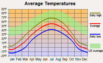 Willow Creek, Alaska average temperatures