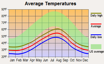 Womens Bay, Alaska average temperatures