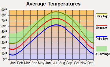 Guthrie Center, Iowa average temperatures