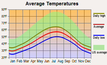 Wrangell, Alaska average temperatures