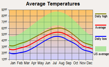 Yakutat, Alaska average temperatures