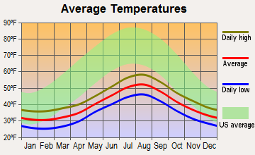 Akutan, Alaska average temperatures