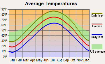 Lambs Grove, Iowa average temperatures