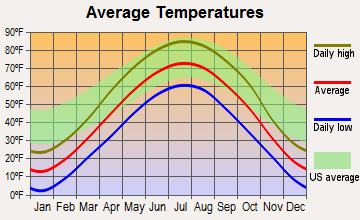 Larchwood, Iowa average temperatures