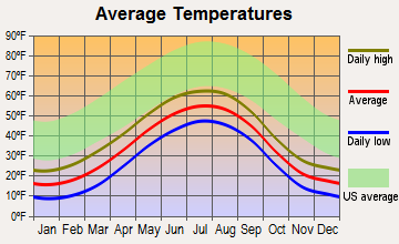 Anchorage, Alaska average temperatures