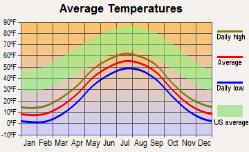 Aniak, Alaska average temperatures