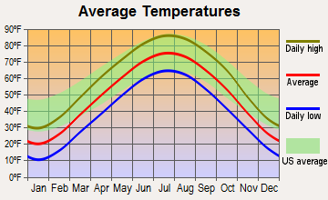 Mystic, Iowa average temperatures