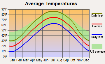 Onawa, Iowa average temperatures