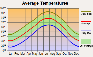 Kismet, Kansas average temperatures