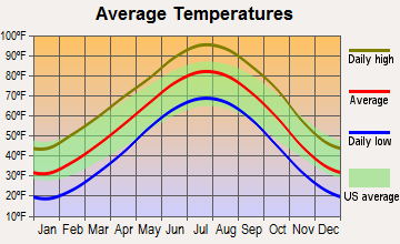 Kiowa, Kansas average temperatures